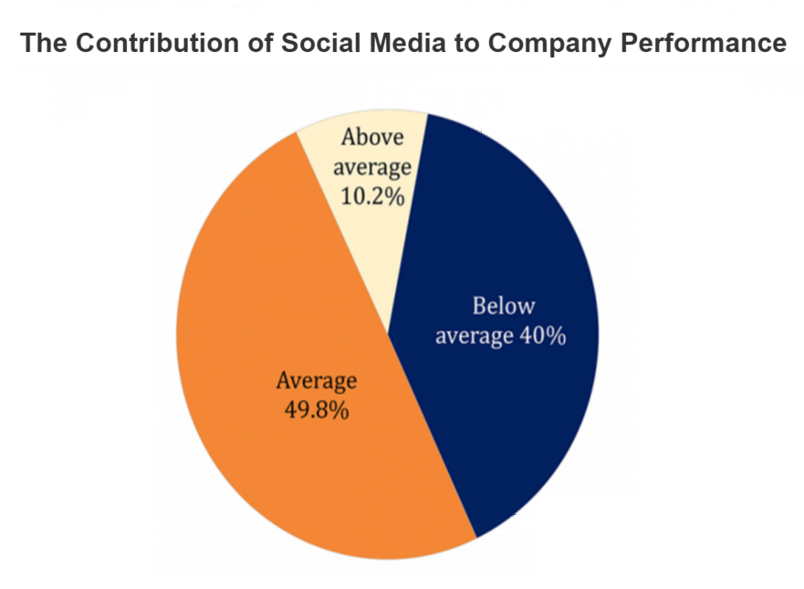 The Contribution of Social Media to Company Performance Pie Chart